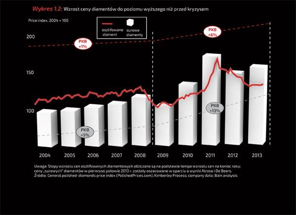 Wykres 1.2: Wzrost ceny diamentów do poziomu wyższego niż przed kryzysem