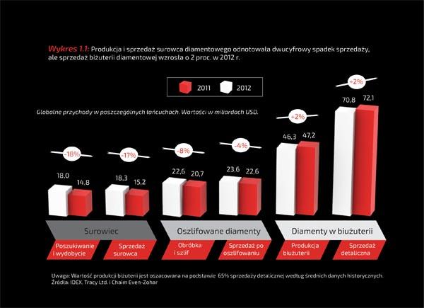 Wykres 1.1: Produkcja i sprzedaż surowca diamentowego odnotowała dwucyfrowy spadek sprzedaży, ale sprzedaż biżuterii diamentowej wzrosła o 2 proc. w 2012 r.