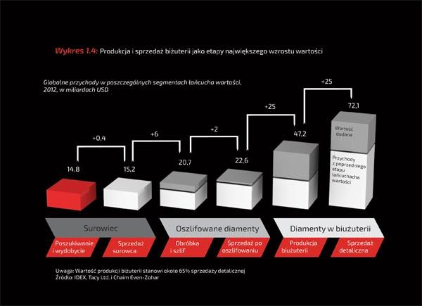Wykres 1.4: Produkcja i sprzedaż biżuterii jako etapy największego wzrostu wartości