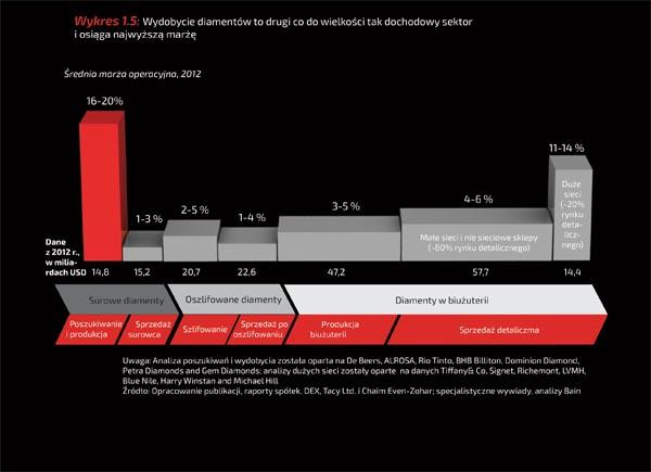 Wykres 1.5: Wydobycie diamentów to drugi co do wielkości tak dochodowy sektor i osiąga najwyższą marżę